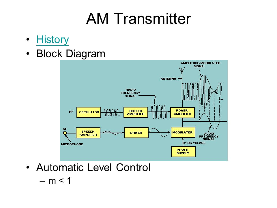 AM Transmitter History Block Diagram Automatic Level Control –m < 1