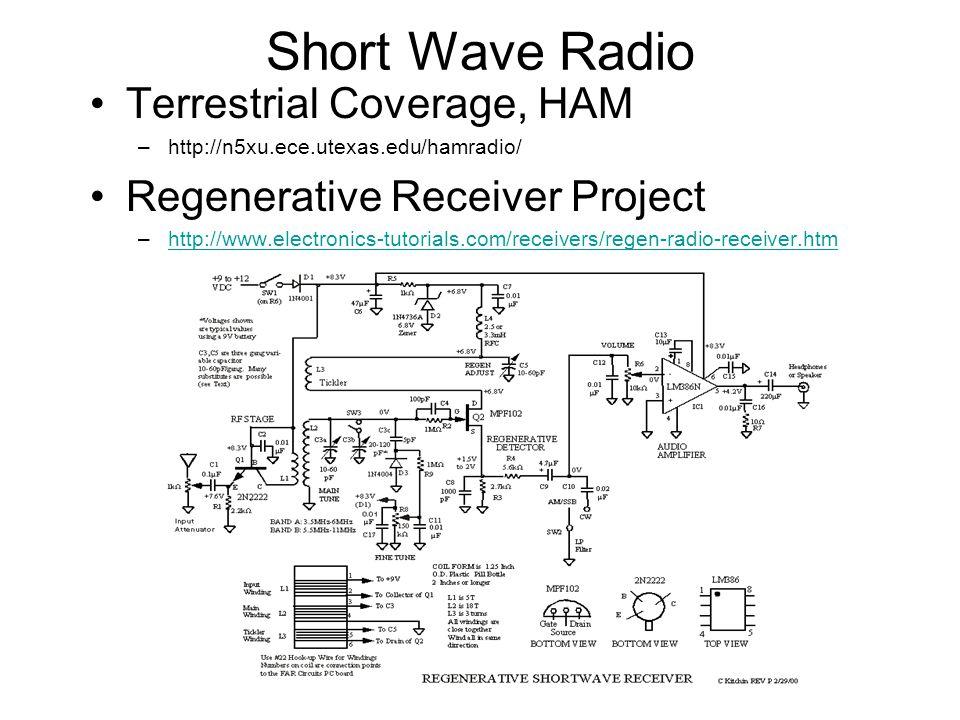 Short Wave Radio Terrestrial Coverage, HAM –http://n5xu.ece.utexas.edu/hamradio/ Regenerative Receiver Project –http://www.electronics-tutorials.com/receivers/regen-radio-receiver.htmhttp://www.electronics-tutorials.com/receivers/regen-radio-receiver.htm