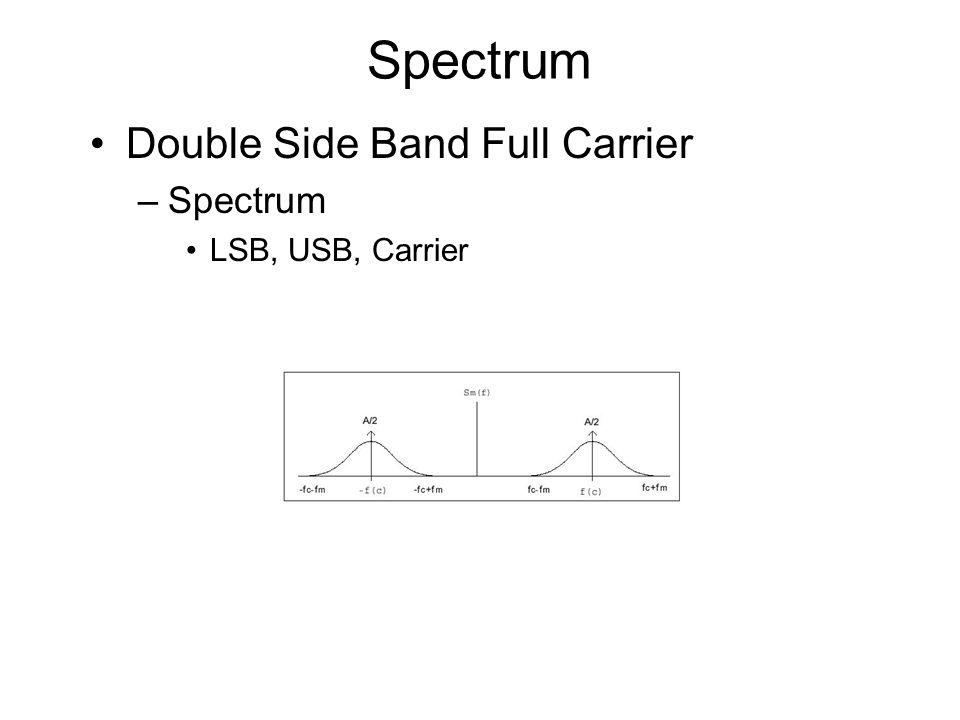Spectrum Double Side Band Full Carrier –Spectrum LSB, USB, Carrier