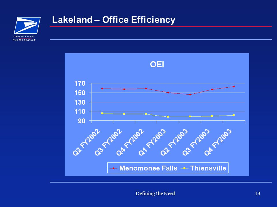 Defining the Need13 Lakeland – Office Efficiency