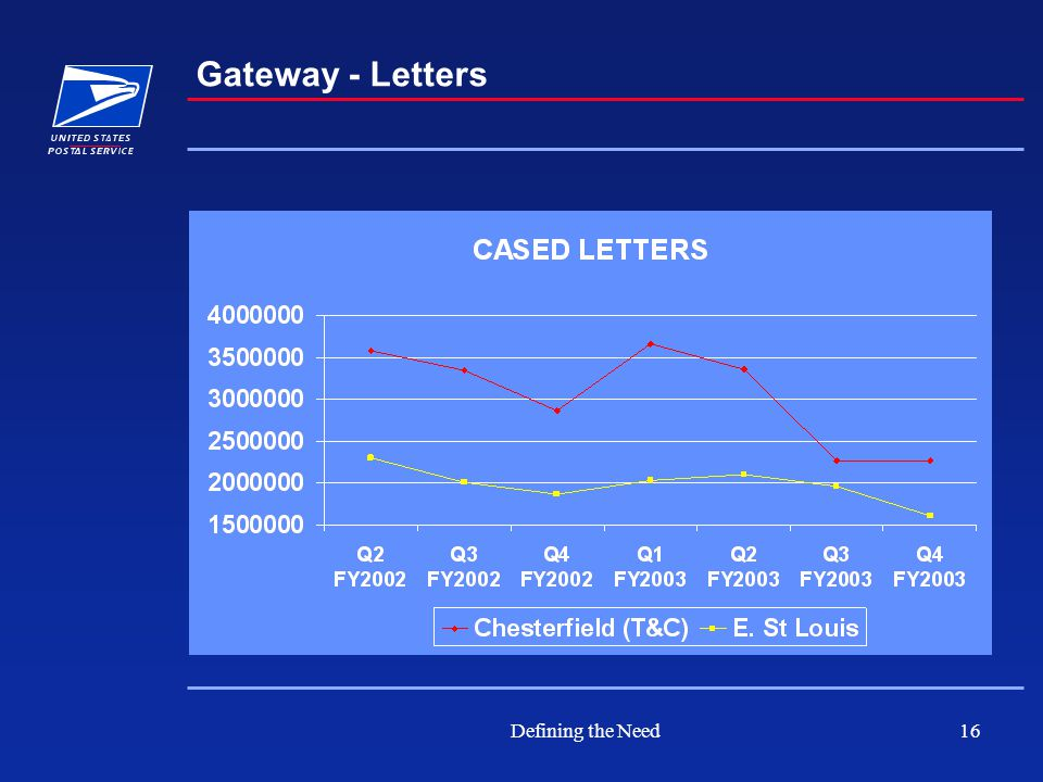 Defining the Need16 Gateway - Letters