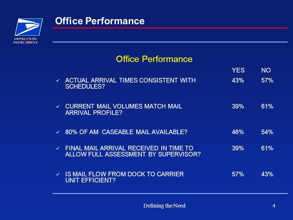 Defining the Need4 Office Performance YES NO ACTUAL ARRIVAL TIMES CONSISTENT WITH 43% 57% SCHEDULES.