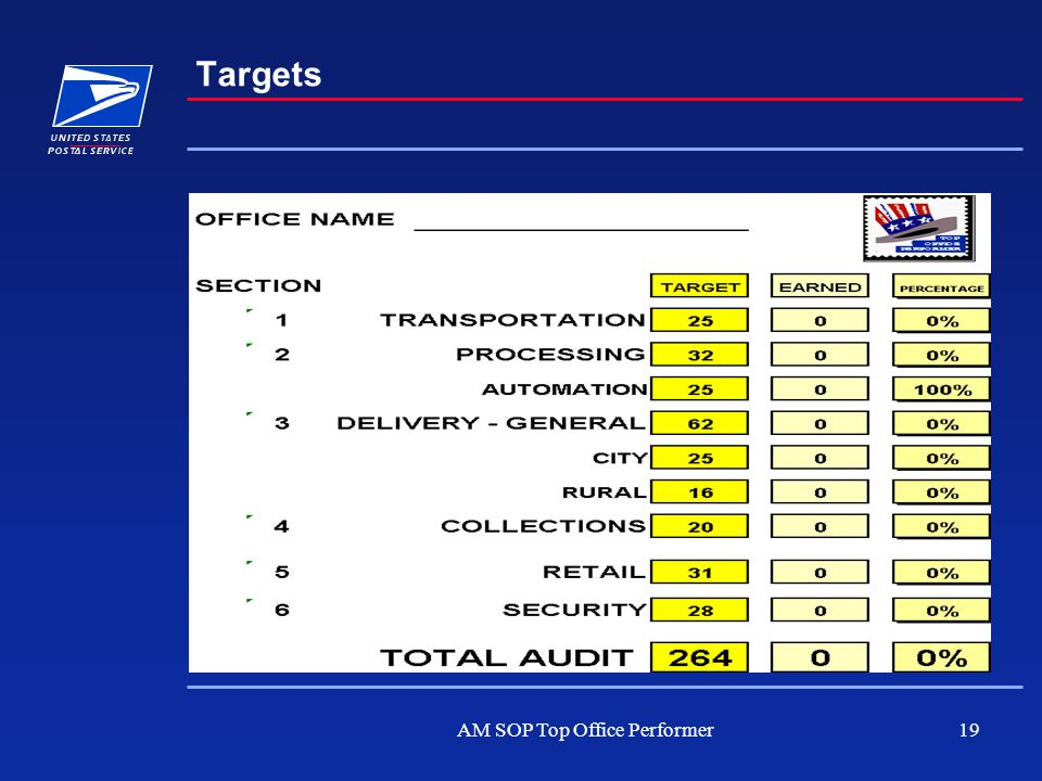 AM SOP Top Office Performer19 Targets