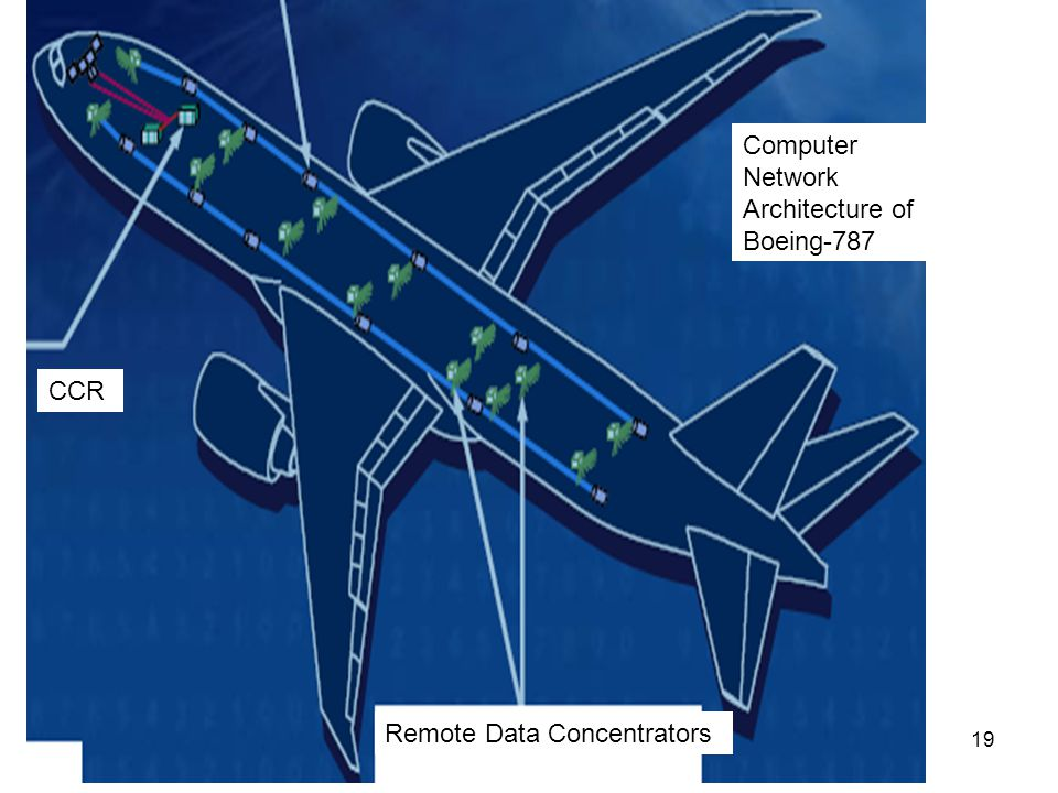 19 Computer Network Architecture of Boeing-787 CCR CDN Remote Data Concentrators