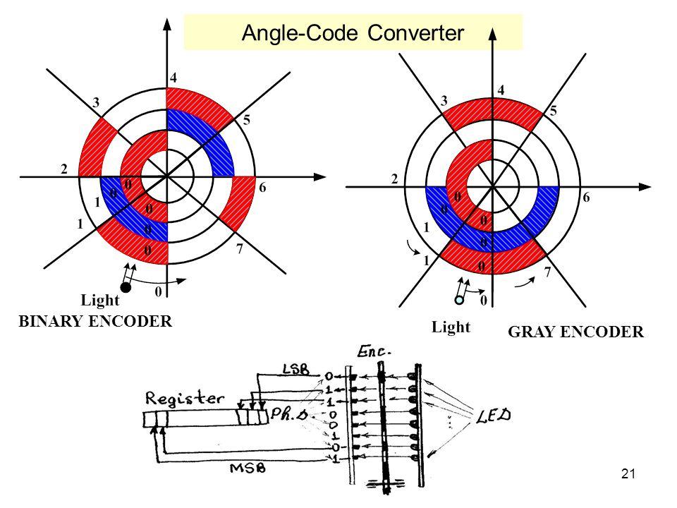 21 Angle-Code Converter BINARY ENCODER GRAY ENCODER