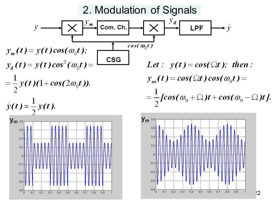 22 2. Modulation of Signals Com. Ch. CSG LPF ymym ymym