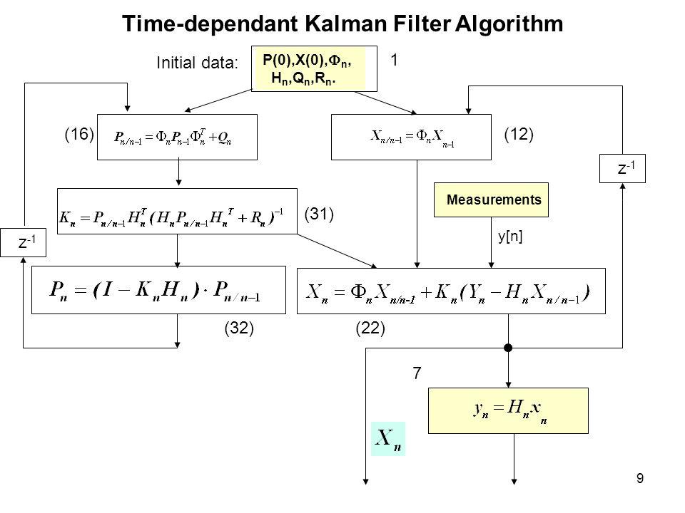 9 Time-dependant Kalman Filter Algorithm P(0),X(0),  n, H n,Q n,R n. Initial data: y[n] Measurements z -1 1 (16)(12) (31) (32)(22) 7