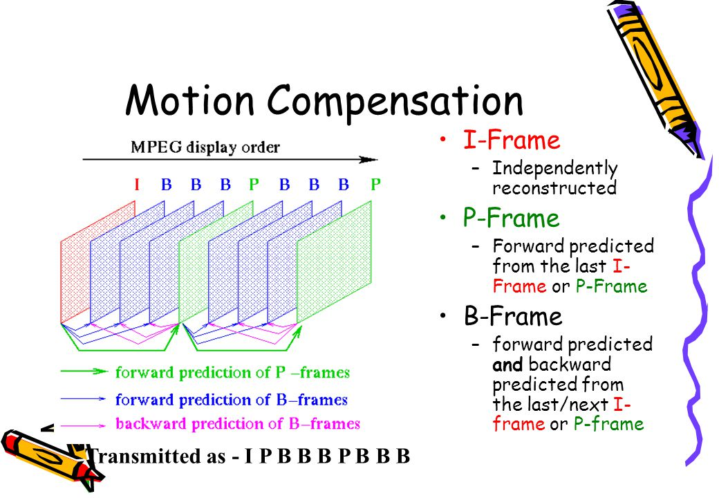 Motion Compensation I-Frame –Independently reconstructed P-Frame –Forward predicted from the last I- Frame or P-Frame B-Frame –forward predicted and b