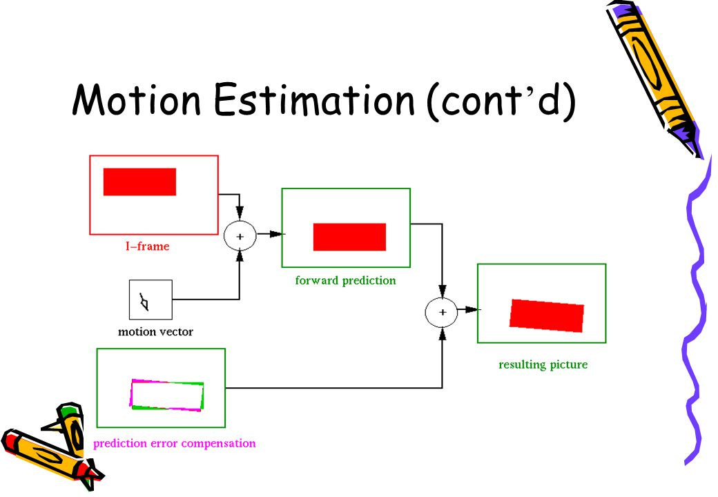 Motion Estimation (cont ' d)