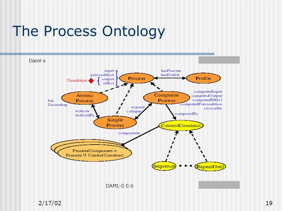 2/17/0219 The Process Ontology Daml-s DAML-S 0.6