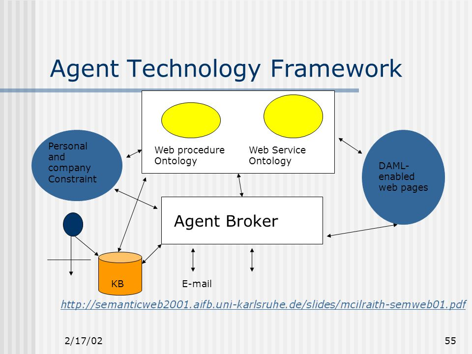 2/17/0255 Agent Technology Framework Web procedure Ontology Web Service Ontology Agent Broker Personal and company Constraint DAML- enabled web pages E-mailKB