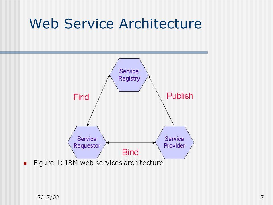 2/17/027 Web Service Architecture Figure 1: IBM web services architecture