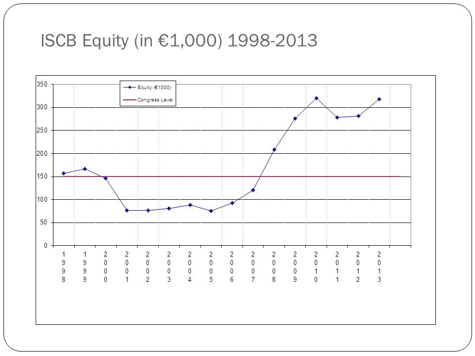 ISCB Equity (in €1,000) 1998-2013