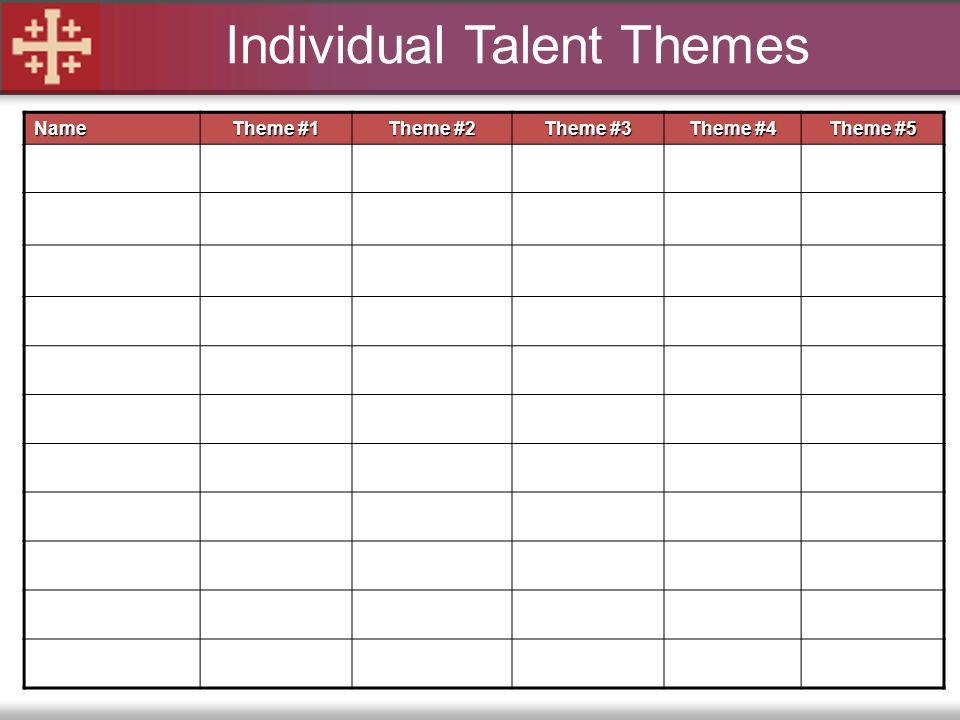 Name Theme #1 Theme #2 Theme #3 Theme #4 Theme #5 Individual Talent Themes