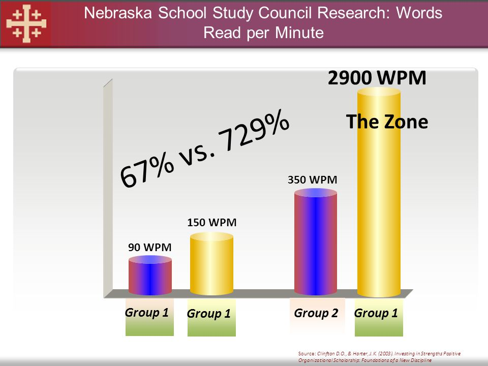 Nebraska School Study Council Research: Words Read per Minute Group 1 Group 2 90 WPM 350 WPM Group 1 150 WPM Group 1 2900 WPM 67% vs. 729% Source: Cli