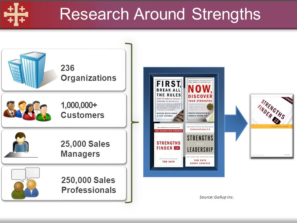 Research Around Strengths 236 Organizations 1,000,000+ Customers 250,000 Sales Professionals 25,000 Sales Managers Source: Gallup Inc.