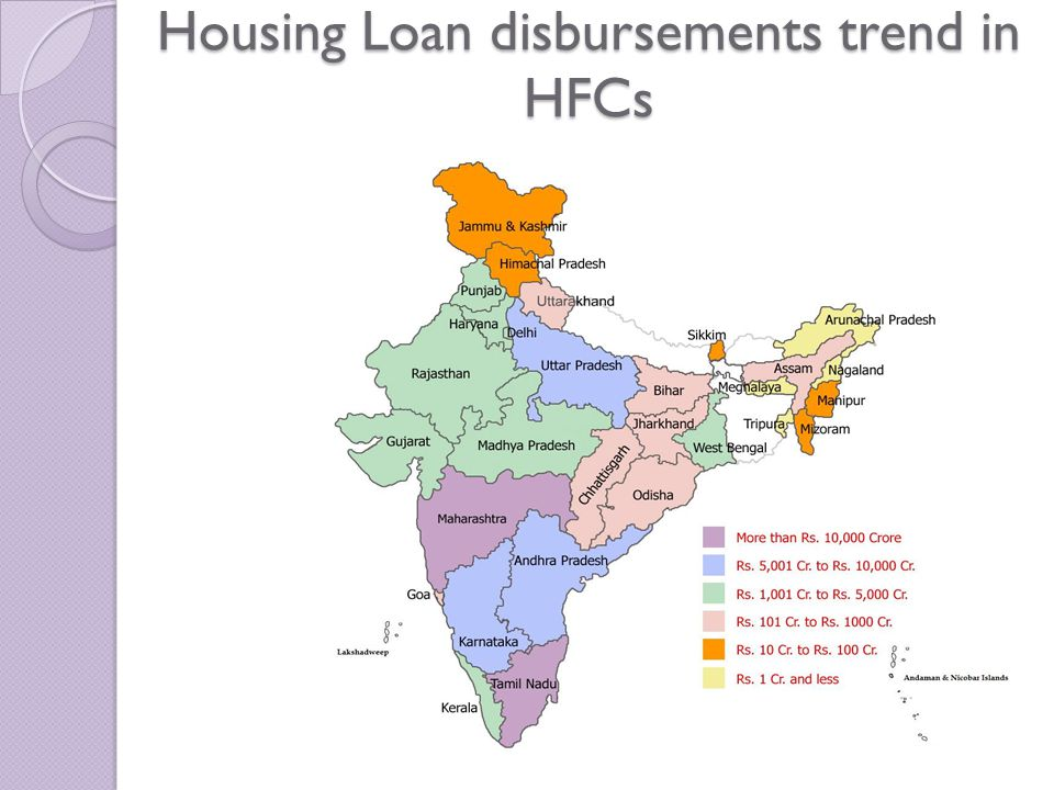 Housing Loan disbursements trend in HFCs
