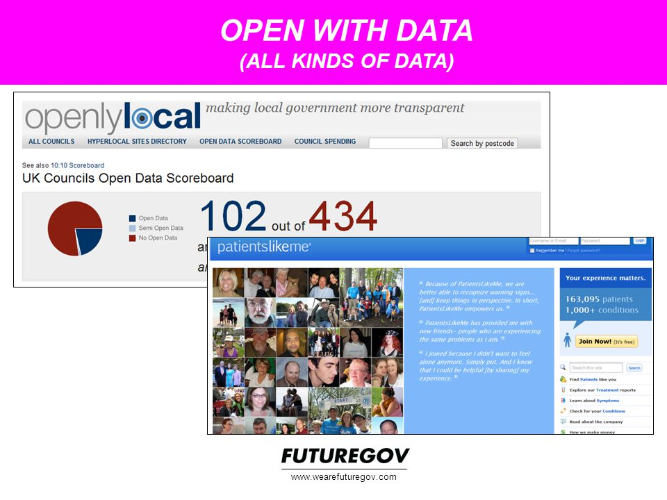 OPEN WITH DATA (ALL KINDS OF DATA) www.wearefuturegov.com