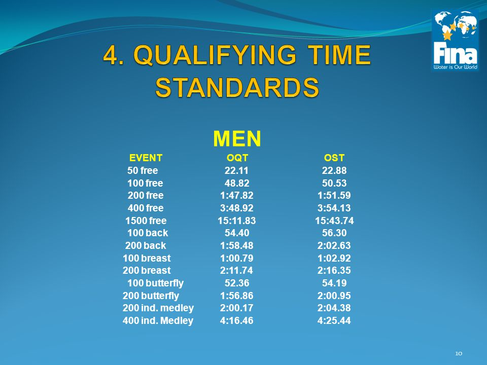MEN EVENTOQTOST 50 free22.1122.88 100 free48.8250.53 200 free1:47.821:51.59 400 free3:48.923:54.13 1500 free15:11.8315:43.74 100 back54.4056.30 200 back1:58.482:02.63 100 breast1:00.791:02.92 200 breast2:11.742:16.35 100 butterfly52.3654.19 200 butterfly1:56.862:00.95 200 ind.