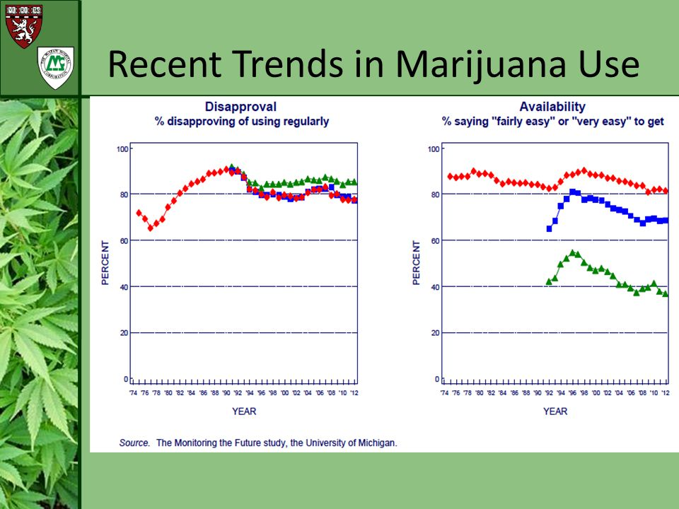 Trends:  Past month MJ amongst teens is up 42% (up from 19% in 2008 to 27% in 2011), which is equivalent to about 4 million teens.