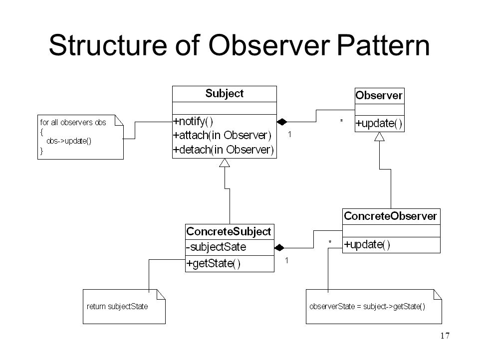 17 Structure of Observer Pattern