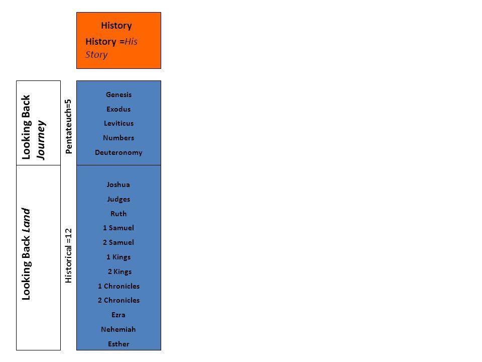 Joshua Judges Ruth 1 Samuel 2 Samuel 1 Kings 2 Kings 1 Chronicles 2 Chronicles Ezra Nehemiah Esther Genesis Exodus Leviticus Numbers Deuteronomy History =His Story History Looking Back Land Looking Back Journey Pentateuch=5 Historical =12
