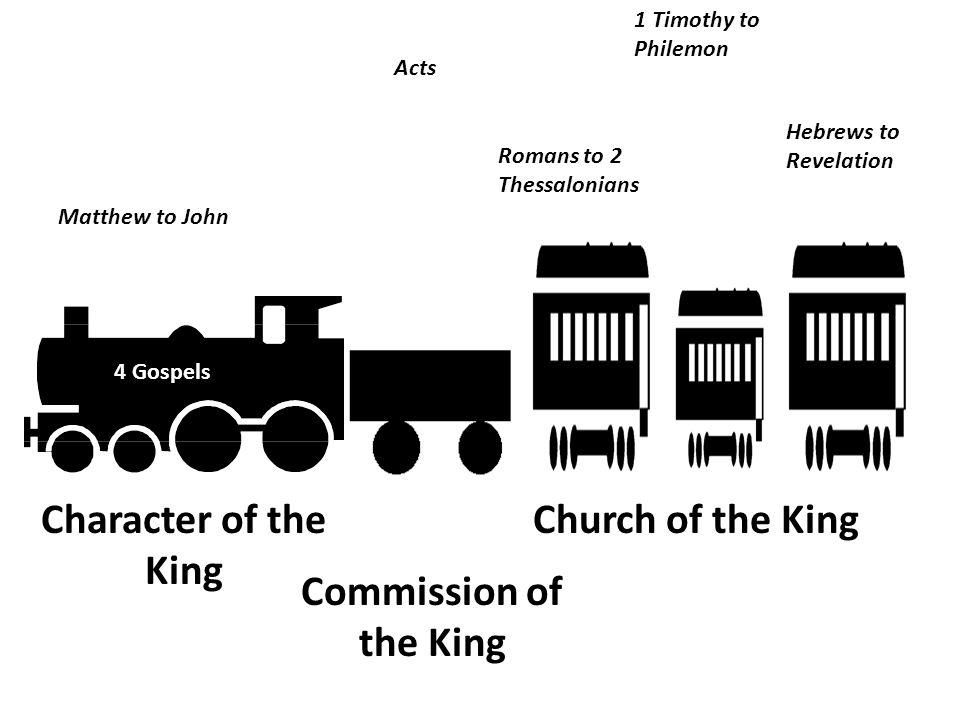 4 Gospels Acts 9 Practical Character of the King Commission of the King Church of the King Pastoral 9 Persecution 4 Matthew to John Hebrews to Revelation Acts 1 Timothy to Philemon Romans to 2 Thessalonians