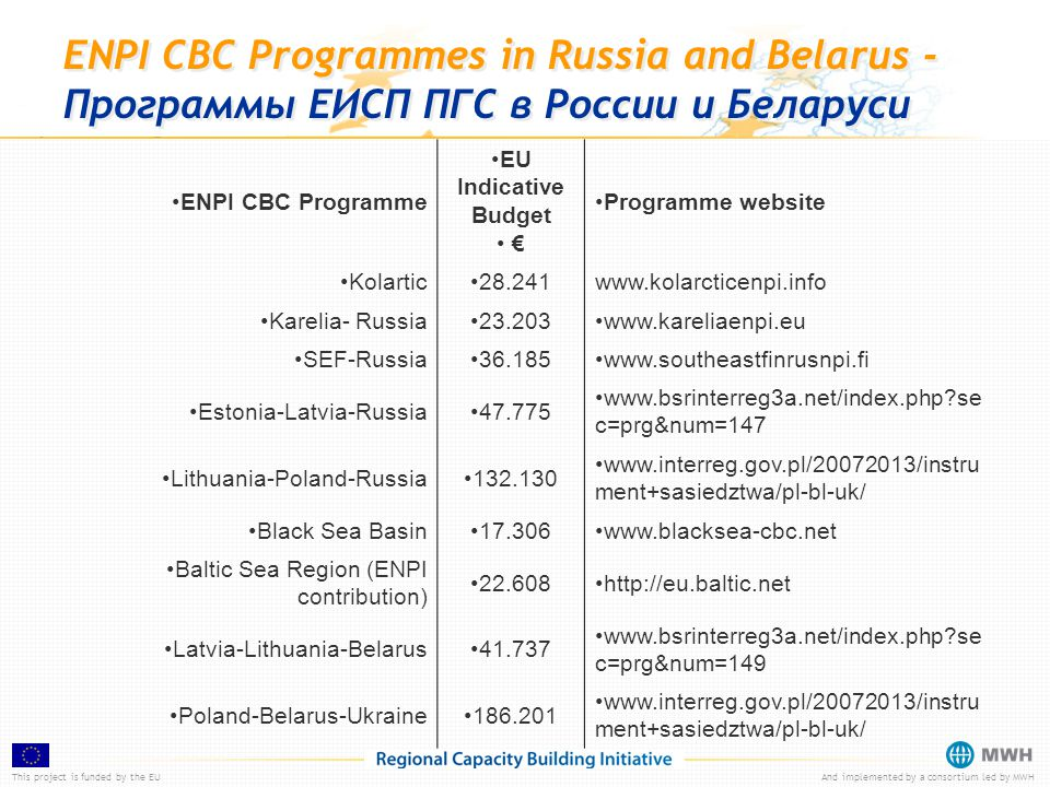 This project is funded by the EUAnd implemented by a consortium led by MWH ENPI CBC Programmes in Russia and Belarus - Программы ЕИСП ПГС в России и Беларуси ENPI CBC Programme EU Indicative Budget € Programme website Kolartic28.241www.kolarcticenpi.info Karelia- Russia23.203www.kareliaenpi.eu SEF-Russia36.185www.southeastfinrusnpi.fi Estonia-Latvia-Russia47.775 www.bsrinterreg3a.net/index.php se c=prg&num=147 Lithuania-Poland-Russia132.130 www.interreg.gov.pl/20072013/instru ment+sasiedztwa/pl-bl-uk/ Black Sea Basin17.306www.blacksea-cbc.net Baltic Sea Region (ENPI contribution) 22.608http://eu.baltic.net Latvia-Lithuania-Belarus41.737 www.bsrinterreg3a.net/index.php se c=prg&num=149 Poland-Belarus-Ukraine186.201 www.interreg.gov.pl/20072013/instru ment+sasiedztwa/pl-bl-uk/