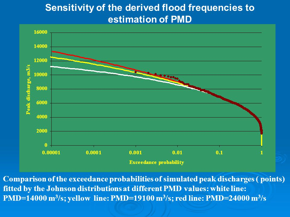 Sensitivity of the derived flood frequencies to estimation of PMD Comparison of the exceedance probabilities of simulated peak discharges ( points) fitted by the Johnson distributions at different PMD values: white line: PMD=14000 m 3 /s; yellow line: PMD=19100 m 3 /s; red line: PMD=24000 m 3 /s