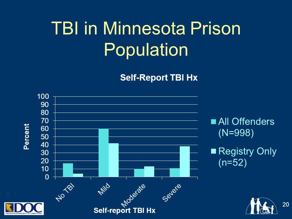 TBI in Minnesota Prison Population 20