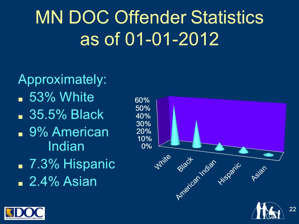 MN DOC Offender Statistics as of 01-01-2012 Approximately: ■ 53% White ■ 35.5% Black ■ 9% American Indian ■ 7.3% Hispanic ■ 2.4% Asian 22