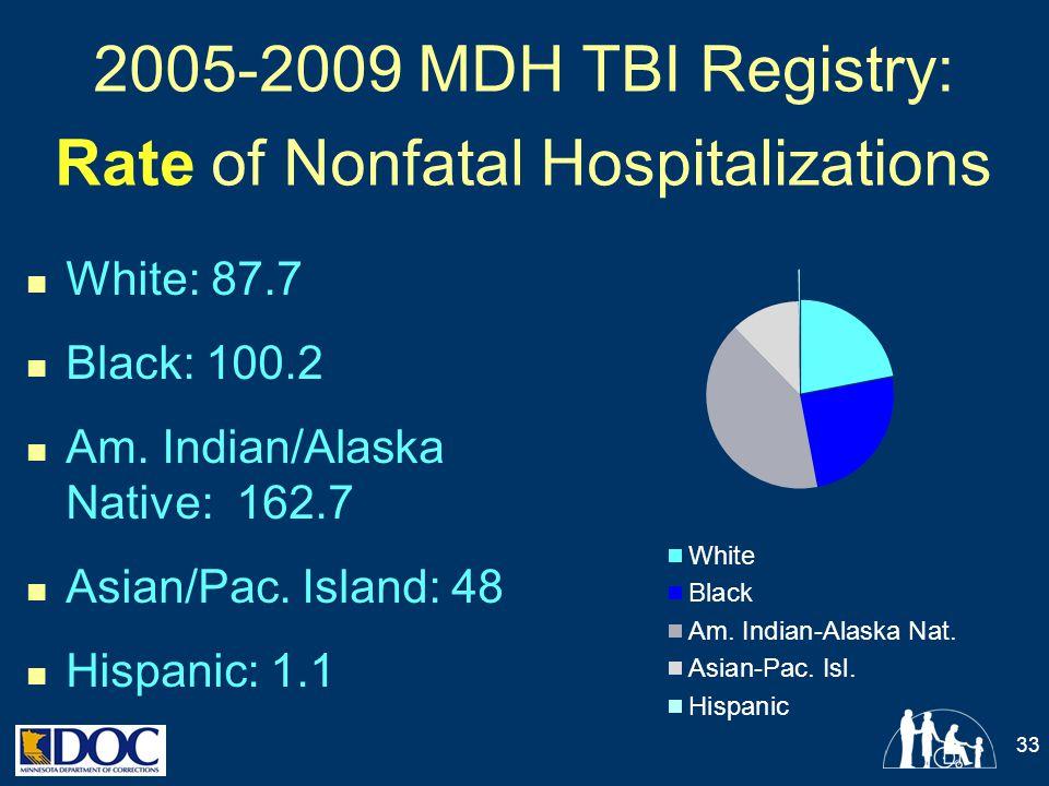 2005-2009 MDH TBI Registry: Rate of Nonfatal Hospitalizations White: 87.7 Black: 100.2 Am. Indian/Alaska Native: 162.7 Asian/Pac. Island: 48 Hispanic: