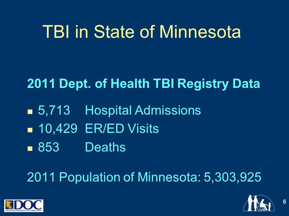 TBI in State of Minnesota 2011 Dept. of Health TBI Registry Data 5,713 Hospital Admissions 10,429 ER/ED Visits 853 Deaths 2011 Population of Minnesota