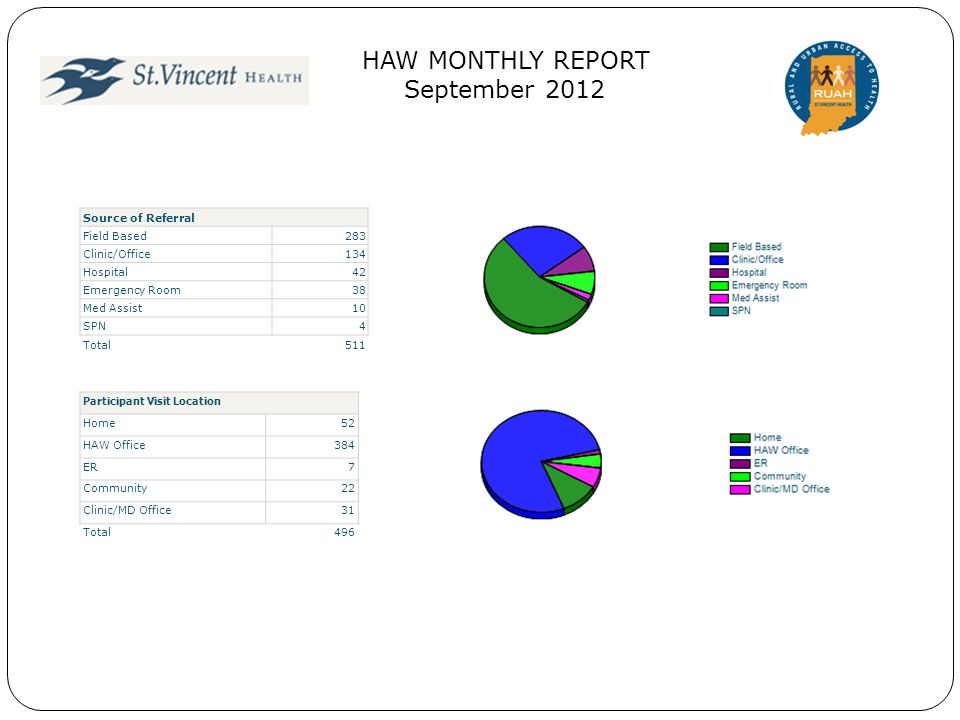 HAW MONTHLY REPORT September 2012 Financial Class Uninsured337 Private Insurance43 Medicaid78 Medicare37 Other7 HIP2 VA Health Benefits1 Total505 Initial vs.