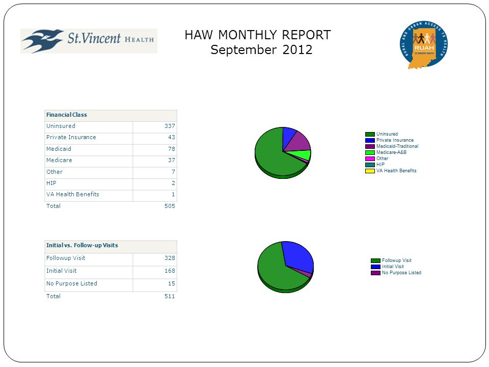 18 HAW MONTHLY REPORT September 2012 Open Pathways Enrollment116 Medical Home29 Pregnancy0 Medical Referral41 Social Services241 Total427 Pending Pathways Enrollment97 Medical Home26 Pregnancy0 Medical Referral30 Social Services56 Total209