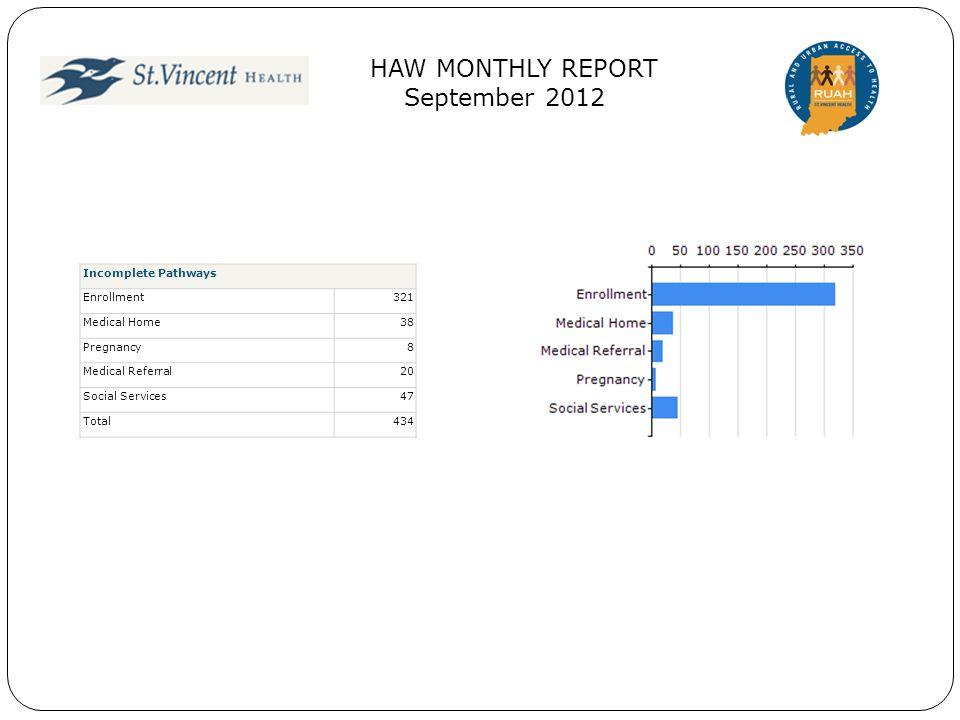 Incomplete Pathways Enrollment321 Medical Home38 Pregnancy8 Medical Referral20 Social Services47 Total434 HAW MONTHLY REPORT September 2012