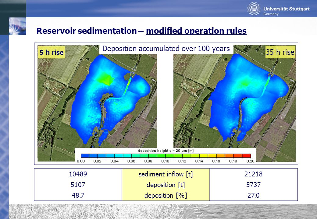 Reservoir sedimentation – modified operation rules 5 h rise 35 h rise 10489sediment inflow [t]21218 5107deposition [t]5737 48.7deposition [%]27.0 Deposition accumulated over 100 years
