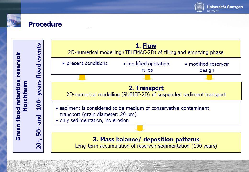 Numerical model Flood retention reservoir Horchheim ordinary flood retention volume1.16*10 6 m³ area590000 m 2 HQ 100 (inflow gauge)43.7 m³/s 21849 elements l min = 1.25m/ l max = 23 m k st river bed20 m 1/3 /s k st agricultural land25 m 1/3 /s k st grassland20 m 1/3 /s k st developed area10 m 1/3 /s