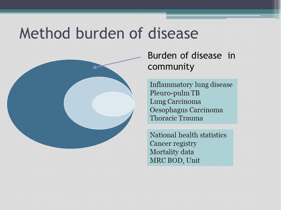 Method burden of disease Burden of disease in community Inflammatory lung disease Pleuro-pulm TB Lung Carcinoma Oesophagus Carcinoma Thoracic Trauma National health statistics Cancer registry Mortality data MRC BOD, Unit