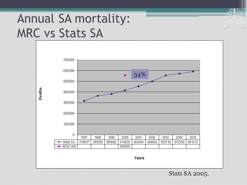 Annual SA mortality: MRC vs Stats SA Stats SA 2005. 34%