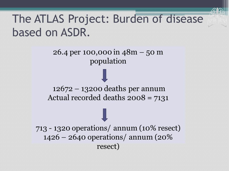 The ATLAS Project: Burden of disease based on ASDR.