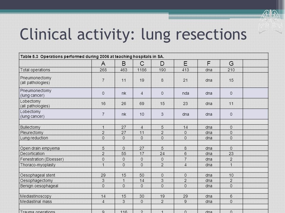 Clinical activity: lung resections Table 5.3 Operations performed during 2006 at teaching hospitals in SA. ABCDEFG Total operations2684631186190413dna