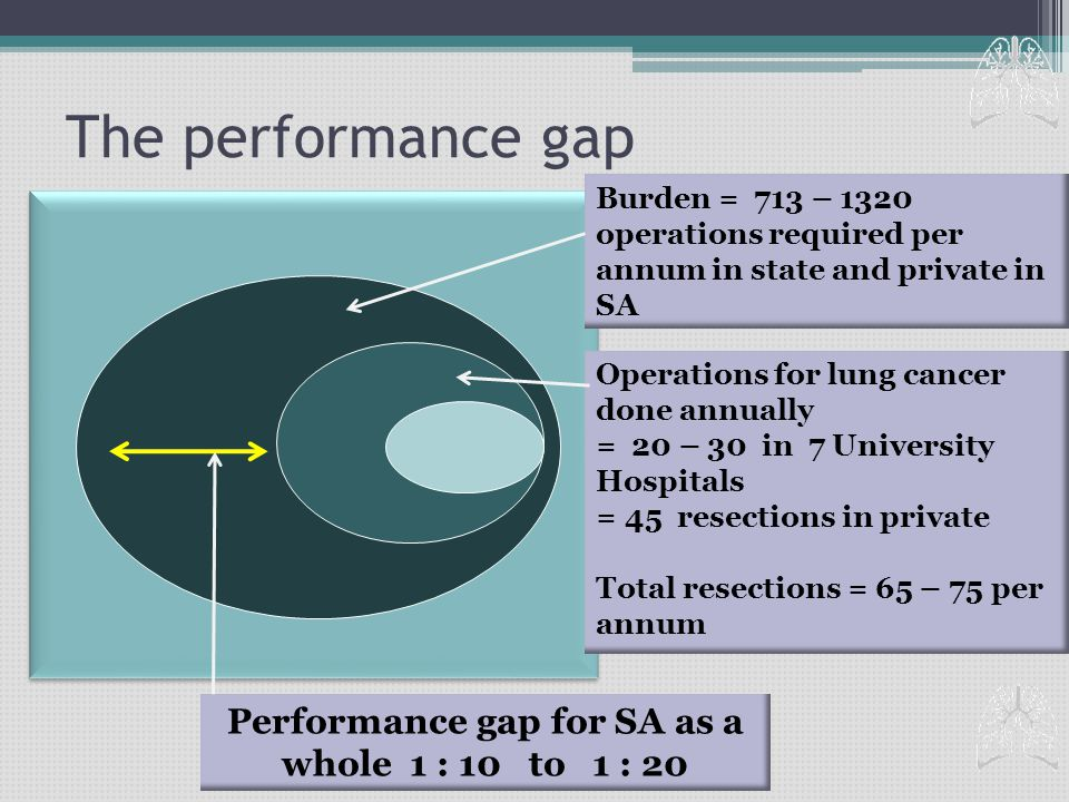 The performance gap Burden = 713 – 1320 operations required per annum in state and private in SA Operations for lung cancer done annually = 20 – 30 in 7 University Hospitals = 45 resections in private Total resections = 65 – 75 per annum Performance gap for SA as a whole 1 : 10 to 1 : 20