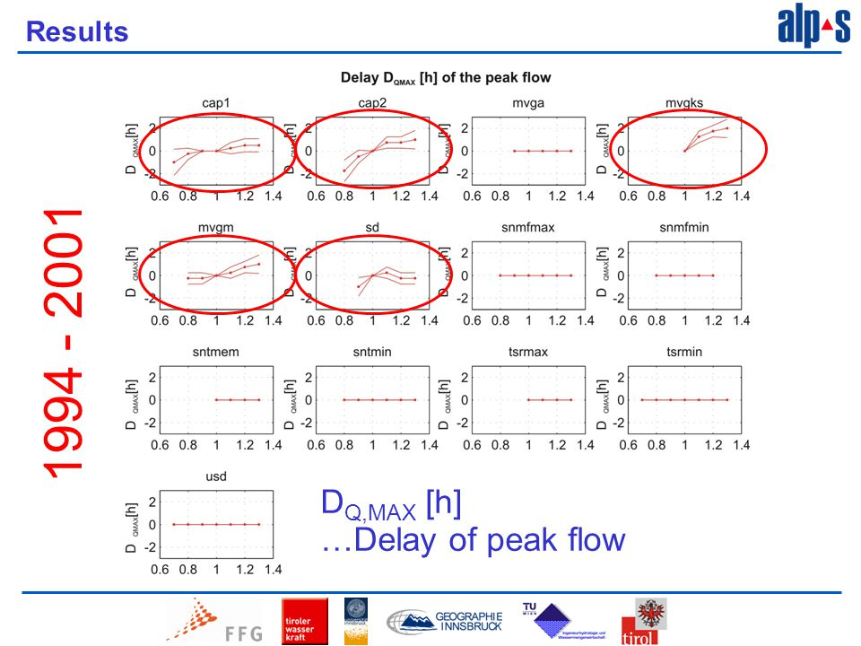 Results D Q,MAX [h] …Delay of peak flow 1994 - 2001