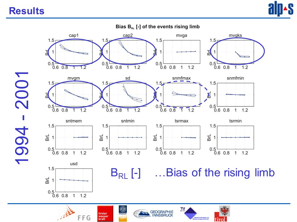Results B RL [-] …Bias of the rising limb 1994 - 2001
