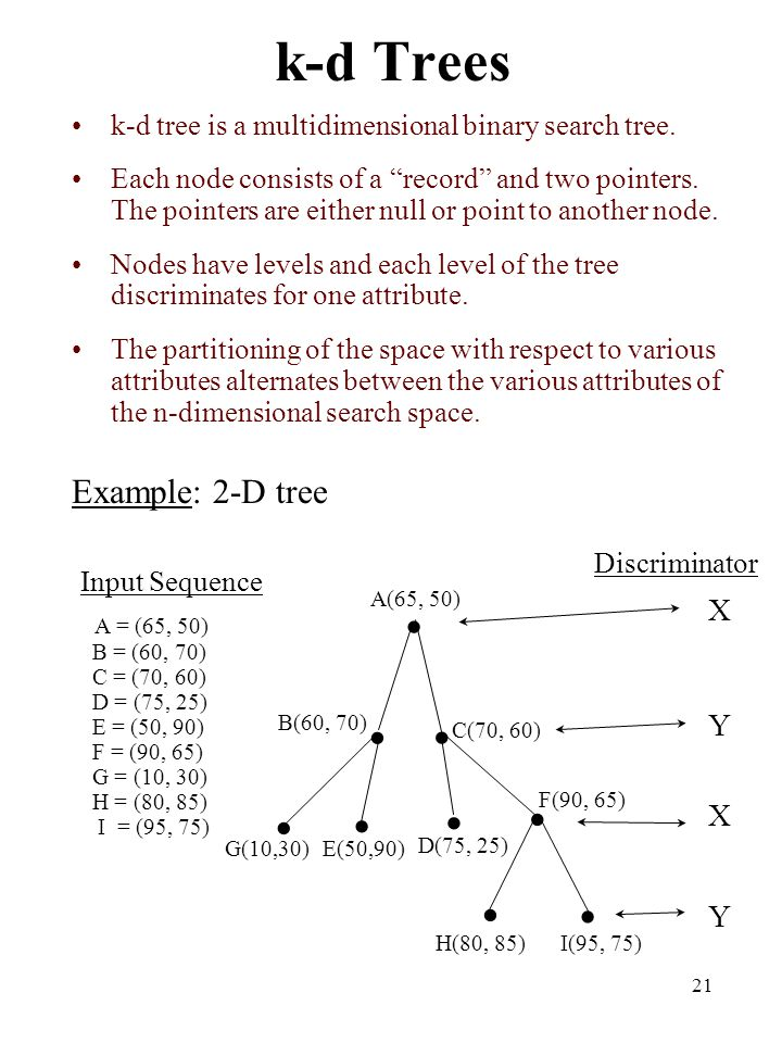 "21 k-d Trees k-d tree is a multidimensional binary search tree. Each node consists of a ""record"" and two pointers. The pointers are either null or poi"