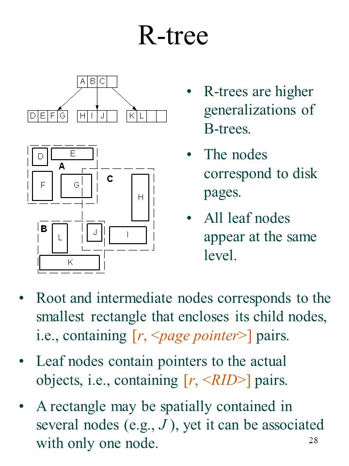 28 R-tree R-trees are higher generalizations of B-trees. The nodes correspond to disk pages. All leaf nodes appear at the same level. Root and interme