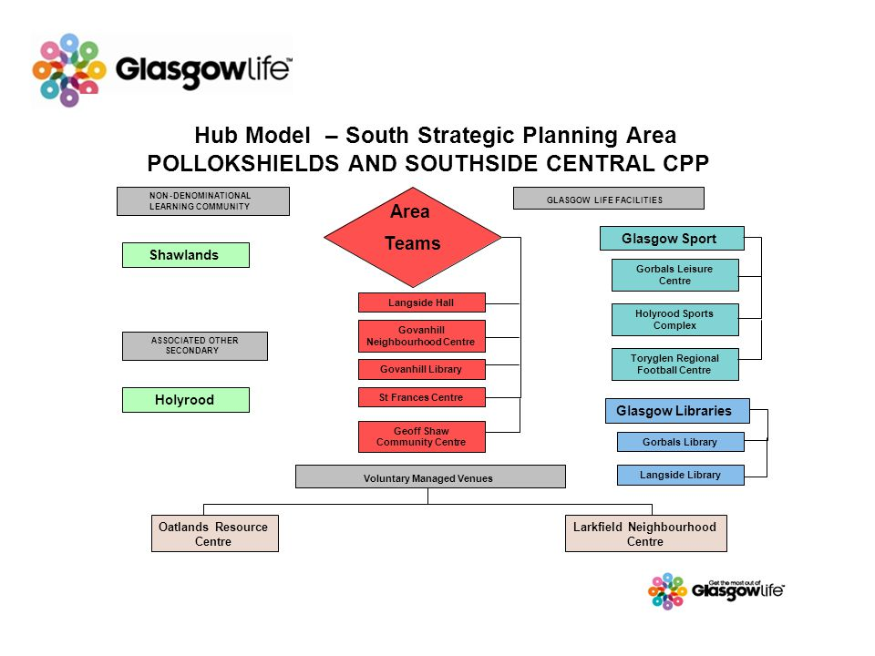 Hub Model–South Strategic Planning Area POLLOKSHIELDS AND SOUTHSIDE CENTRAL CPP NON-DENOMINATIONAL LEARNING COMMUNITY Voluntary Managed Venues Shawlan