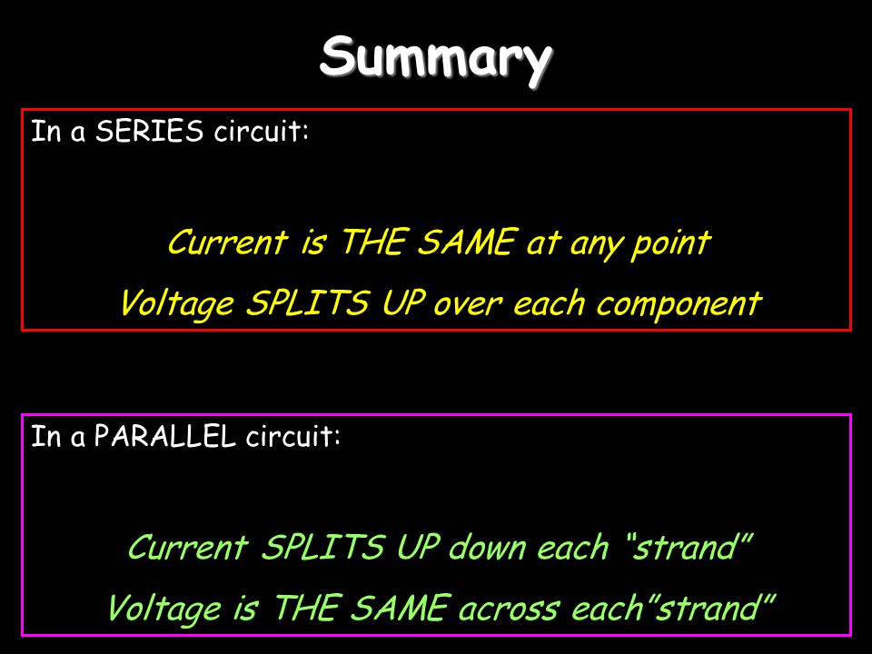 Summary In a SERIES circuit: Current is THE SAME at any point Voltage SPLITS UP over each component In a PARALLEL circuit: Current SPLITS UP down each