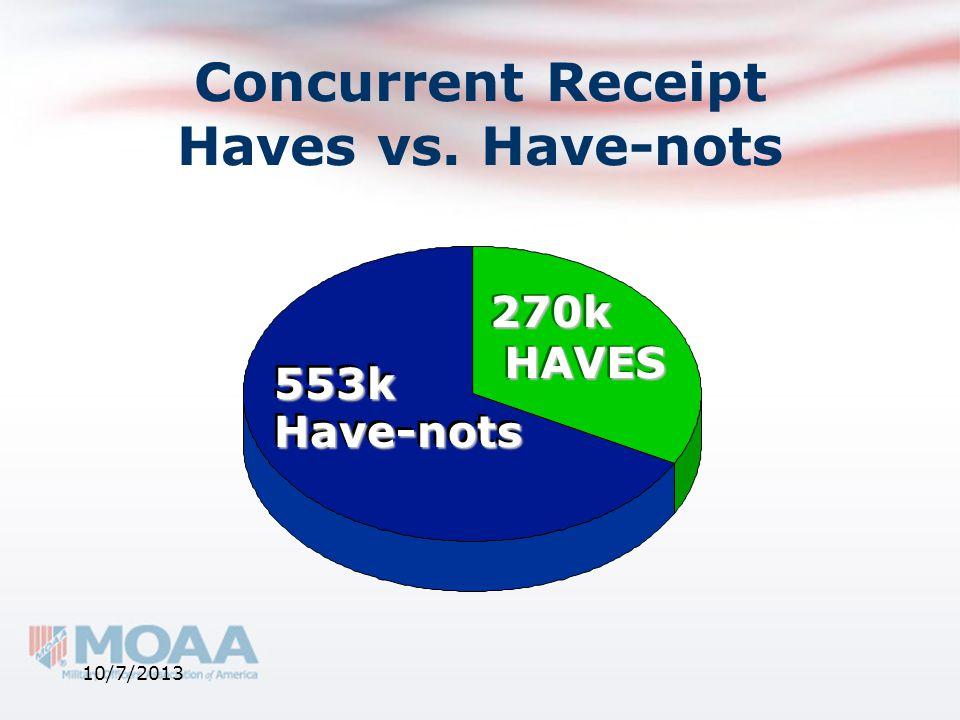 Concurrent Receipt Haves vs. Have-nots HAVESHAVES Have-notsHave-nots 553k553k 270k270k 10/7/2013
